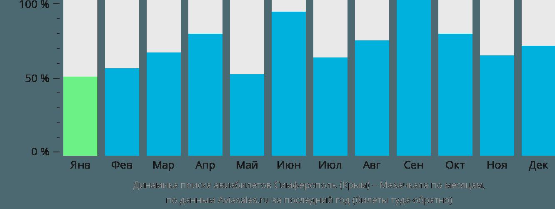 Динамика поиска авиабилетов из Симферополя в Махачкалу по месяцам
