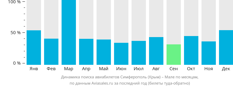 Динамика поиска авиабилетов из Симферополя в Мале по месяцам