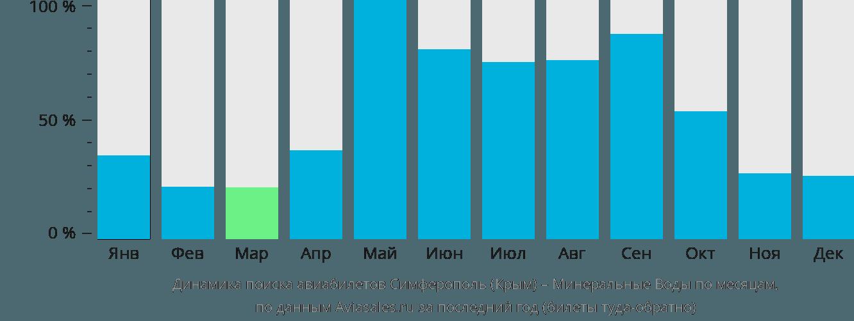 Динамика поиска авиабилетов из Симферополя в Минеральные воды по месяцам
