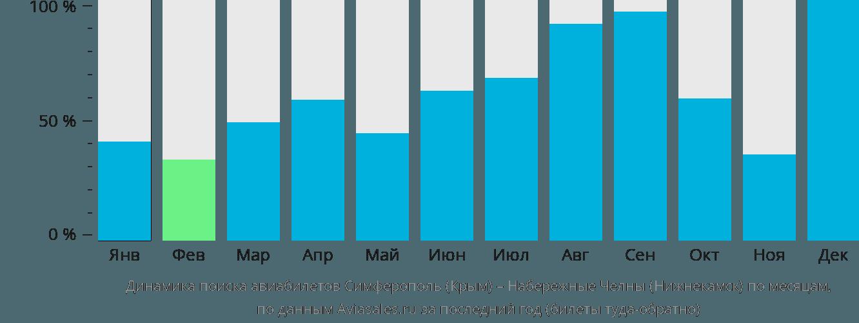 Динамика поиска авиабилетов из Симферополя в Нижнекамск по месяцам