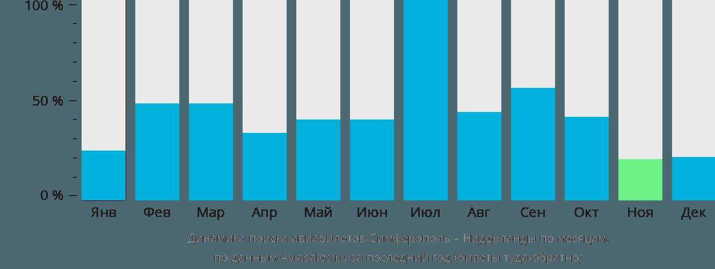 Динамика поиска авиабилетов из Симферополя в Нидерланды по месяцам