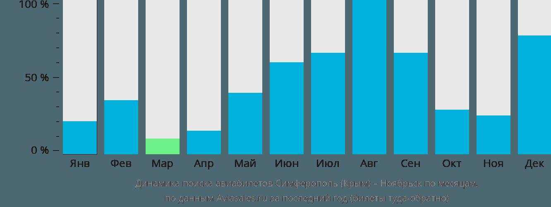 Динамика поиска авиабилетов из Симферополя в Ноябрьск по месяцам