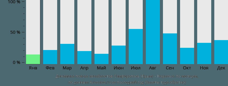 Динамика поиска авиабилетов из Симферополя в Норильск по месяцам