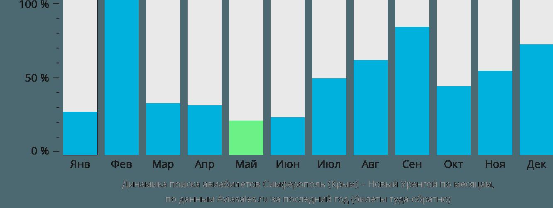 Динамика поиска авиабилетов из Симферополя (Крым) в Новый Уренгой по месяцам