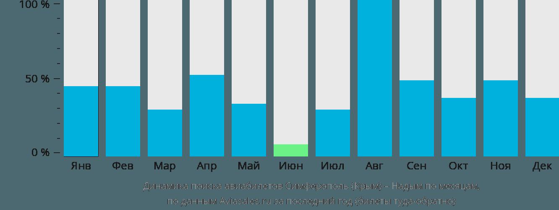 Динамика поиска авиабилетов из Симферополя в Надым по месяцам