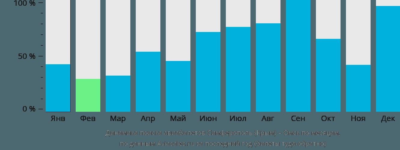 Динамика поиска авиабилетов из Симферополя в Омск по месяцам