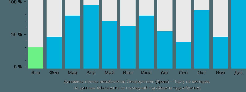 Динамика поиска авиабилетов из Симферополя в Порту по месяцам