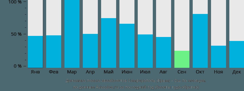 Динамика поиска авиабилетов из Симферополя в Ош по месяцам