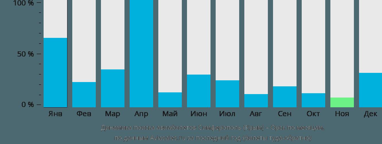 Динамика поиска авиабилетов из Симферополя в Орск по месяцам