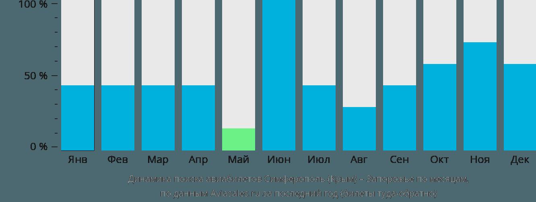 Динамика поиска авиабилетов из Симферополя в Запорожье по месяцам