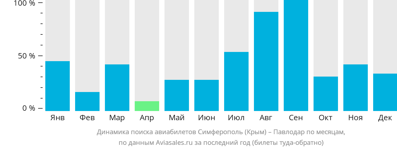 Динамика поиска авиабилетов из Симферополя в Павлодар по месяцам