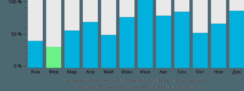 Динамика поиска авиабилетов из Симферополя в Ригу по месяцам