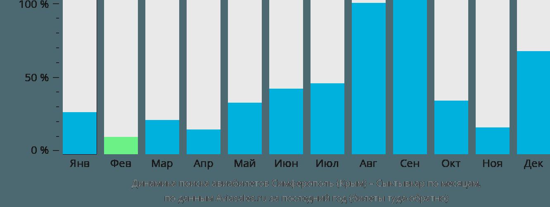 Динамика поиска авиабилетов из Симферополя в Сыктывкар по месяцам