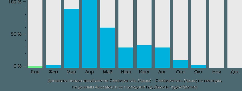 Динамика поиска авиабилетов из Симферополя  в Симферополь  по месяцам