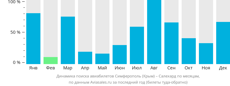 Динамика поиска авиабилетов из Симферополя в Салехард по месяцам