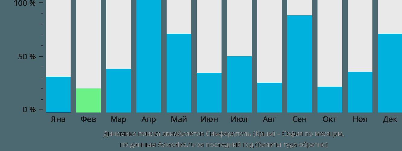Динамика поиска авиабилетов из Симферополя в Софию по месяцам