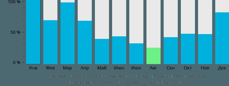 Динамика поиска авиабилетов из Симферополя в Шарм-эль-Шейх по месяцам