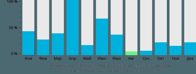 Динамика поиска авиабилетов из Симферополя в Штутгарт по месяцам
