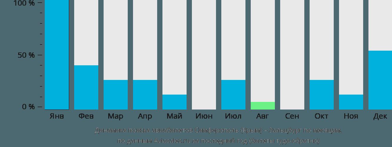 Динамика поиска авиабилетов из Симферополя  в Зальцбург по месяцам