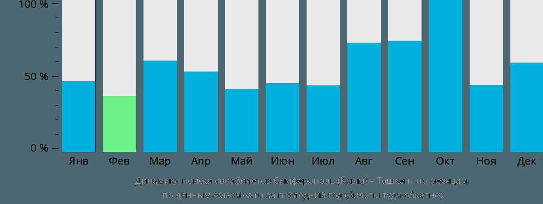 Динамика поиска авиабилетов из Симферополя в Ташкент по месяцам