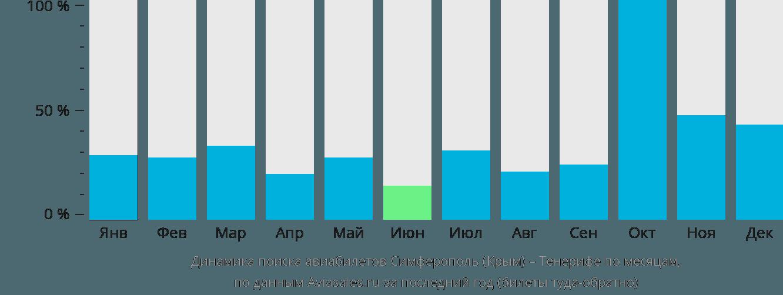 Динамика поиска авиабилетов из Симферополя  на Тенерифе по месяцам