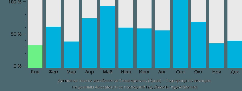 Динамика поиска авиабилетов из Симферополя в Подгорицу по месяцам