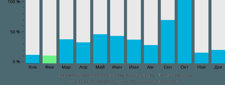 Динамика поиска авиабилетов из Симферополя в Тиват по месяцам