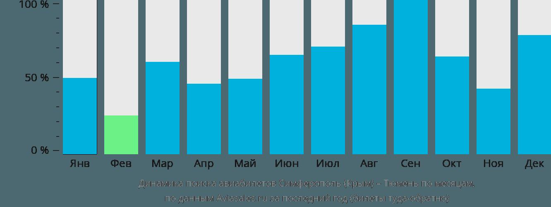 Динамика поиска авиабилетов из Симферополя в Тюмень по месяцам