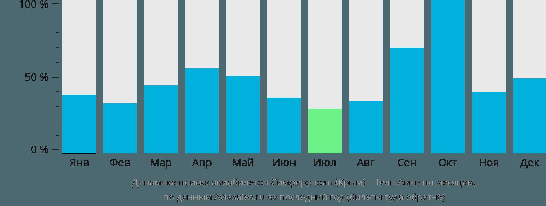 Динамика поиска авиабилетов из Симферополя в Тель-Авив по месяцам