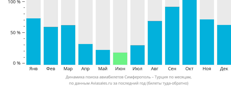 Динамика поиска авиабилетов из Симферополя в Турцию по месяцам
