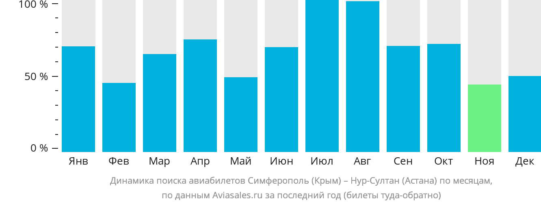 Динамика поиска авиабилетов из Симферополя в Астану по месяцам
