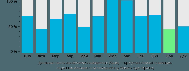 Динамика поиска авиабилетов из Симферополя Нур-Султан (Астана) по месяцам
