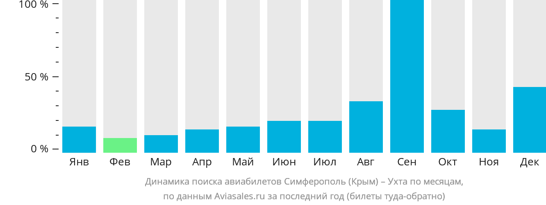 Динамика поиска авиабилетов из Симферополя в Ухту по месяцам