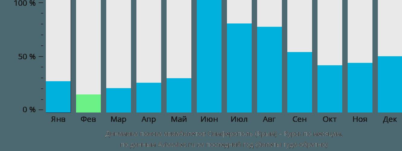 Динамика поиска авиабилетов из Симферополя в Курск по месяцам