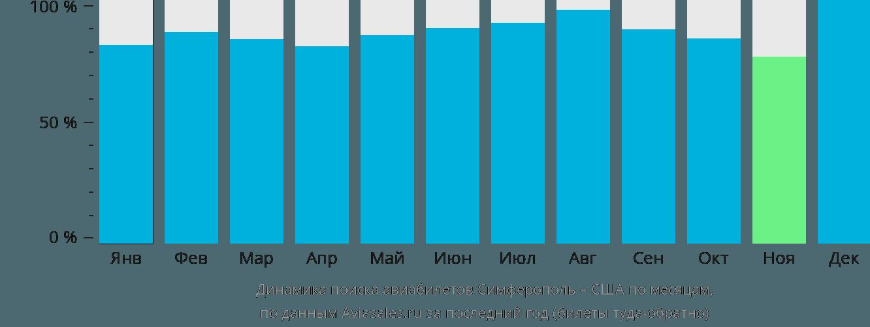 Динамика поиска авиабилетов из Симферополя в США по месяцам