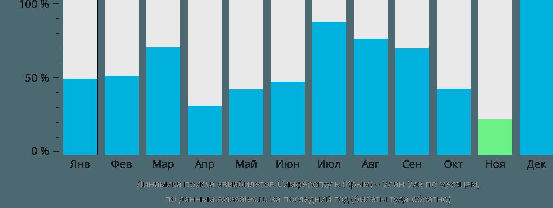 Динамика поиска авиабилетов из Симферополя в Улан-Удэ по месяцам