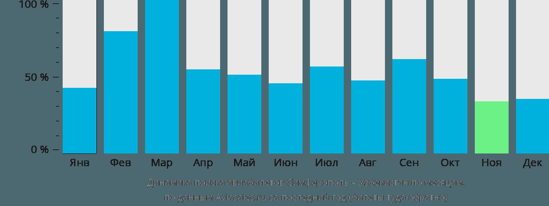 Динамика поиска авиабилетов из Симферополя в Узбекистан по месяцам