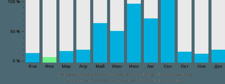 Динамика поиска авиабилетов из Симферополя в Варну по месяцам