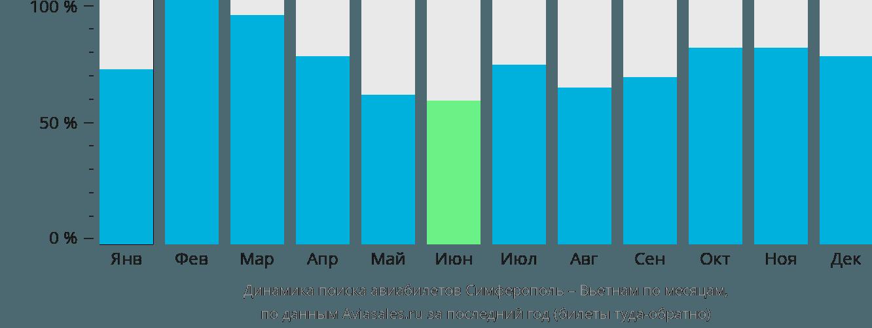 Динамика поиска авиабилетов из Симферополя в Вьетнам по месяцам