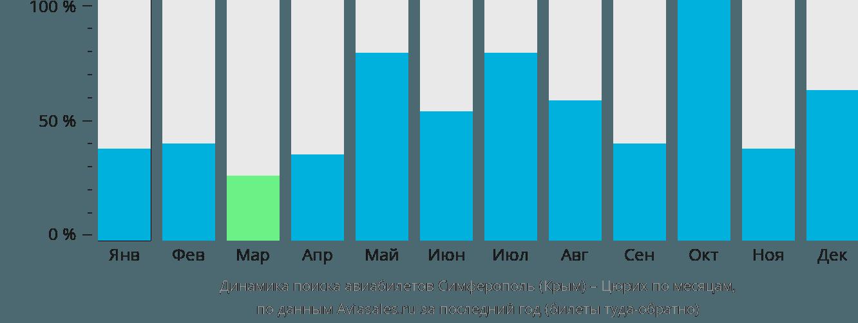 Динамика поиска авиабилетов из Симферополя в Цюрих по месяцам
