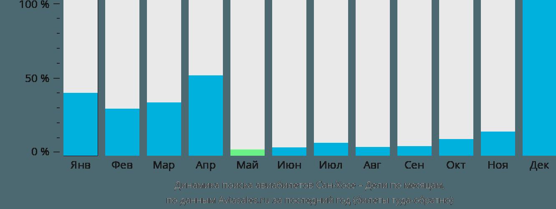 Динамика поиска авиабилетов из Сан-Хосе в Дели по месяцам