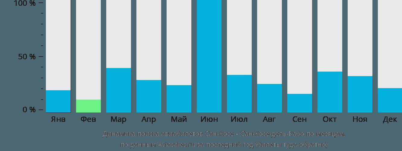 Динамика поиска авиабилетов из Сан-Хосе в Сан-Хосе-дель-Кабо по месяцам