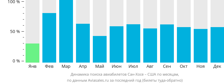 Динамика поиска авиабилетов из Сан-Хосе в США по месяцам