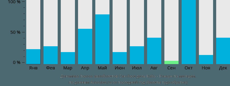 Динамика поиска авиабилетов из Сан-Хосе-дель-Кабо в Канкун по месяцам
