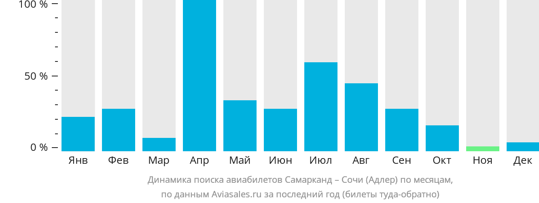 Динамика поиска авиабилетов из Самарканда в Сочи по месяцам