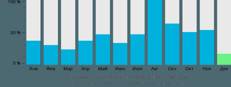 Динамика поиска авиабилетов из Самарканда в Киев по месяцам