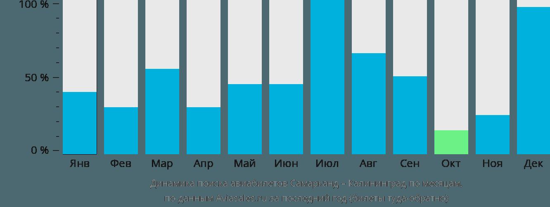 Динамика поиска авиабилетов из Самарканда в Калининград по месяцам