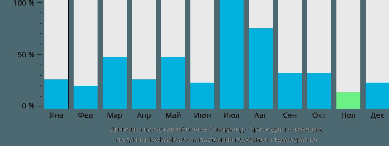 Динамика поиска авиабилетов из Самарканда в Краснодар по месяцам