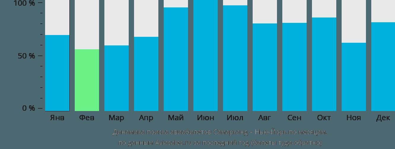 Динамика поиска авиабилетов из Самарканда в Нью-Йорк по месяцам