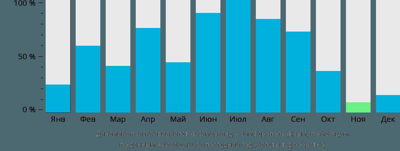 Динамика поиска авиабилетов из Самарканда в Симферополь по месяцам